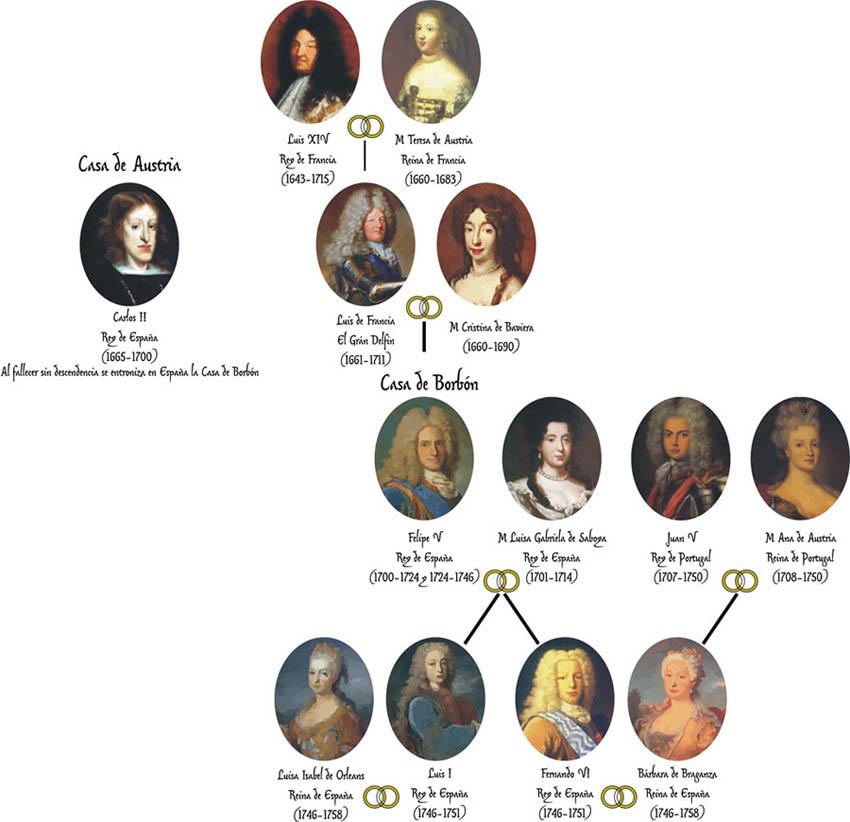 Genealogía Fernando VI